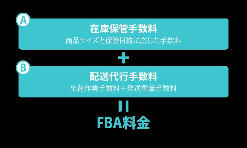 FBA料金体系