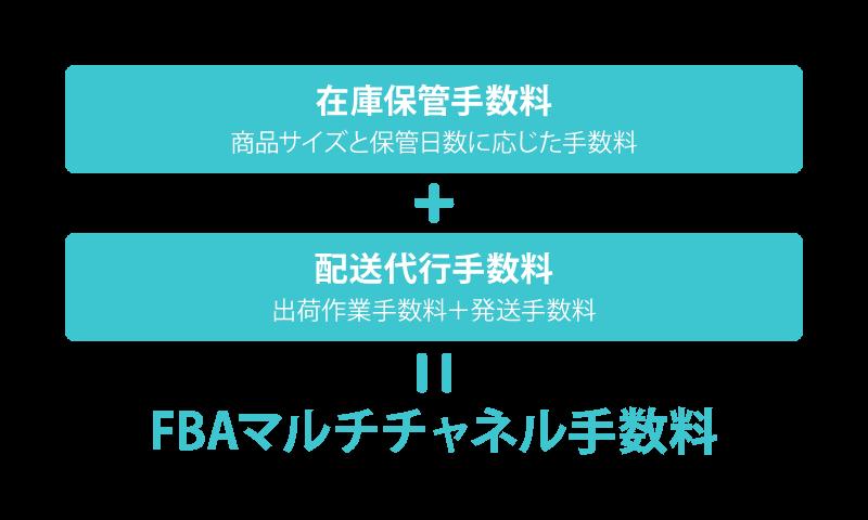 FBAマルチチャネルサービス手数料の構造