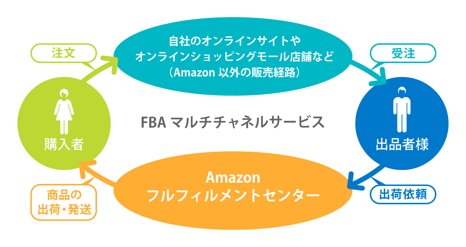 FBAマルチチャネルサービス