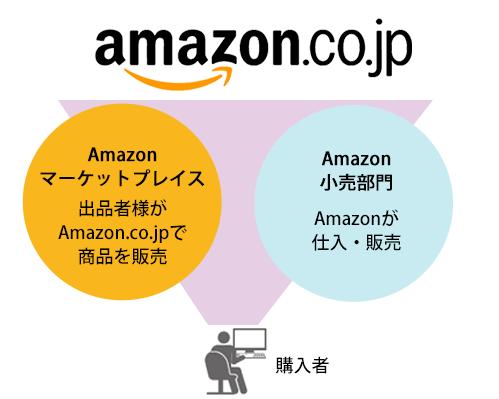 Amazon出品(出店)サービス | マ...
