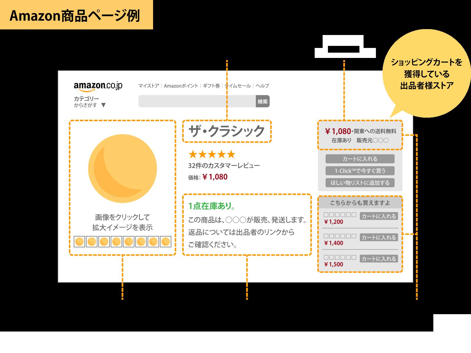 Amazonの商品ページ例
