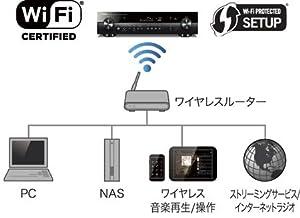 内蔵Wi-Fi機能の使用例(家庭内ネットワークにワイヤレス接続)