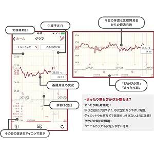 ステップ1:毎朝のl基礎体温を記録する