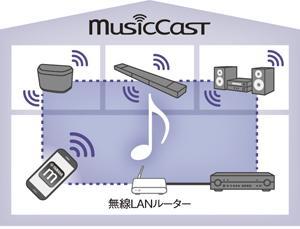 ワイヤレスネットワークの新機能「MusicCast」