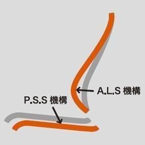 常に腰をサポートし、背骨のS字ラインをキープ
