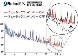 ミュージックエンハンサーの効果(概念図)