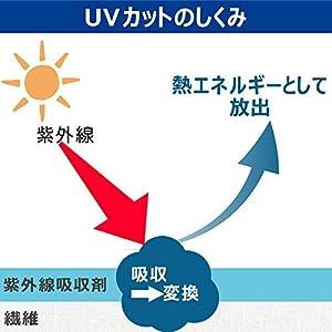 紫外線カットの仕組み
