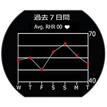 グラフを表示