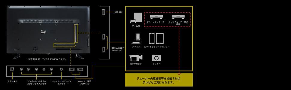 入力端子 ゲーム 動画 HDMI2.0ポート 4基搭載 AV機器 レコーダー 家庭用ゲーム機