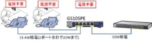 GS105PE PoEパススルー