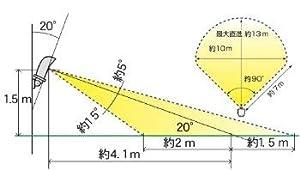 ユタカメイク ガーデンバリア GDX-2 感知範囲100m2
