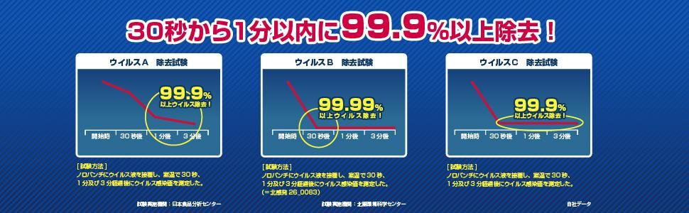 各種ウイルスを30秒~1分以内に99.9%以上除去!