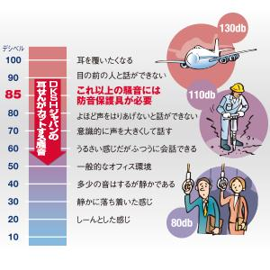 ご存知でしたか?騒音で耳が傷つくという事実。