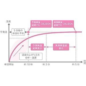 約10秒のスピード検温。スマートフォンやパソコンで、体温管理やリズム管理も可能