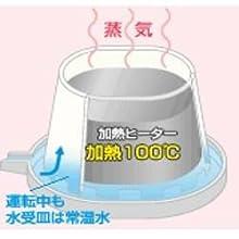 スチームファン蒸発式の加湿の仕組み