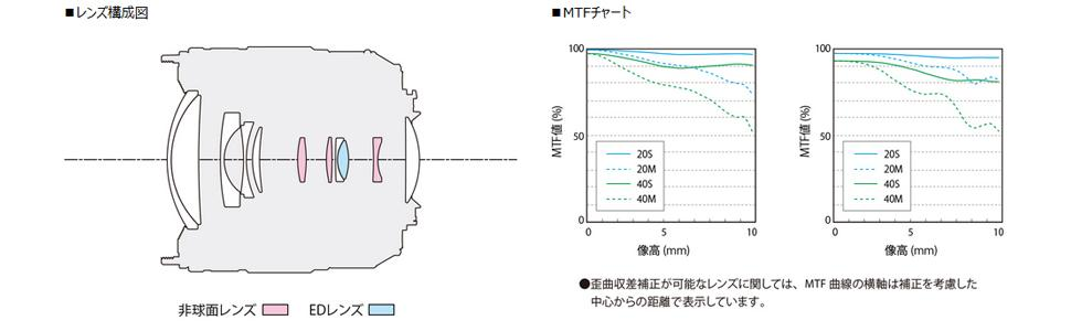 LUMIX G VARIO 12-60mm / F3.5-5.6 ASPH. / POWER O.I.S. H-FS12060