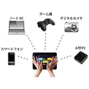 ゲーム機、スマホ、小型モニタ