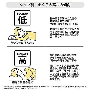 枕の高さの傾向