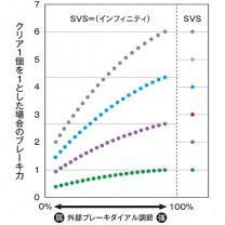 カルカッタ コンクエスト SVS∞ 無段階セッティング