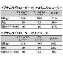レアニウム CI4+ 1000S 比較表