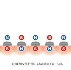 N極S極交互配列