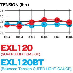 EXL120BT