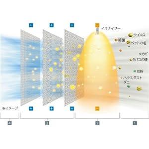 「HEPA Silent(R)(ヘパサイレント)テクノロジー」による空気浄化の仕組み