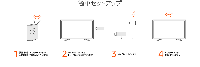 Fire TV Stick 4K - Alexa対応音声認識リモコン付属セットアップイメージ