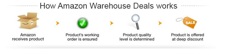 How Amazon Warehouse Deals Works