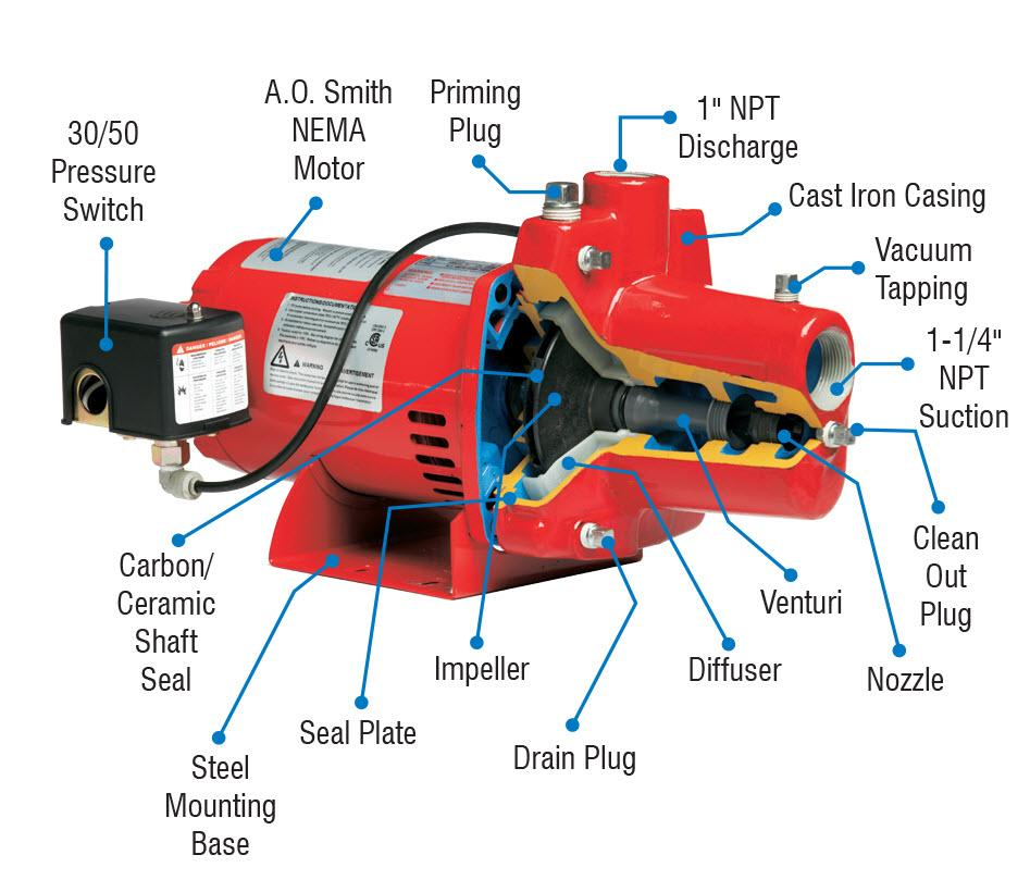 goulds jet pump diagram goulds image wiring diagram similiar water well jet pump installation keywords on goulds jet pump diagram