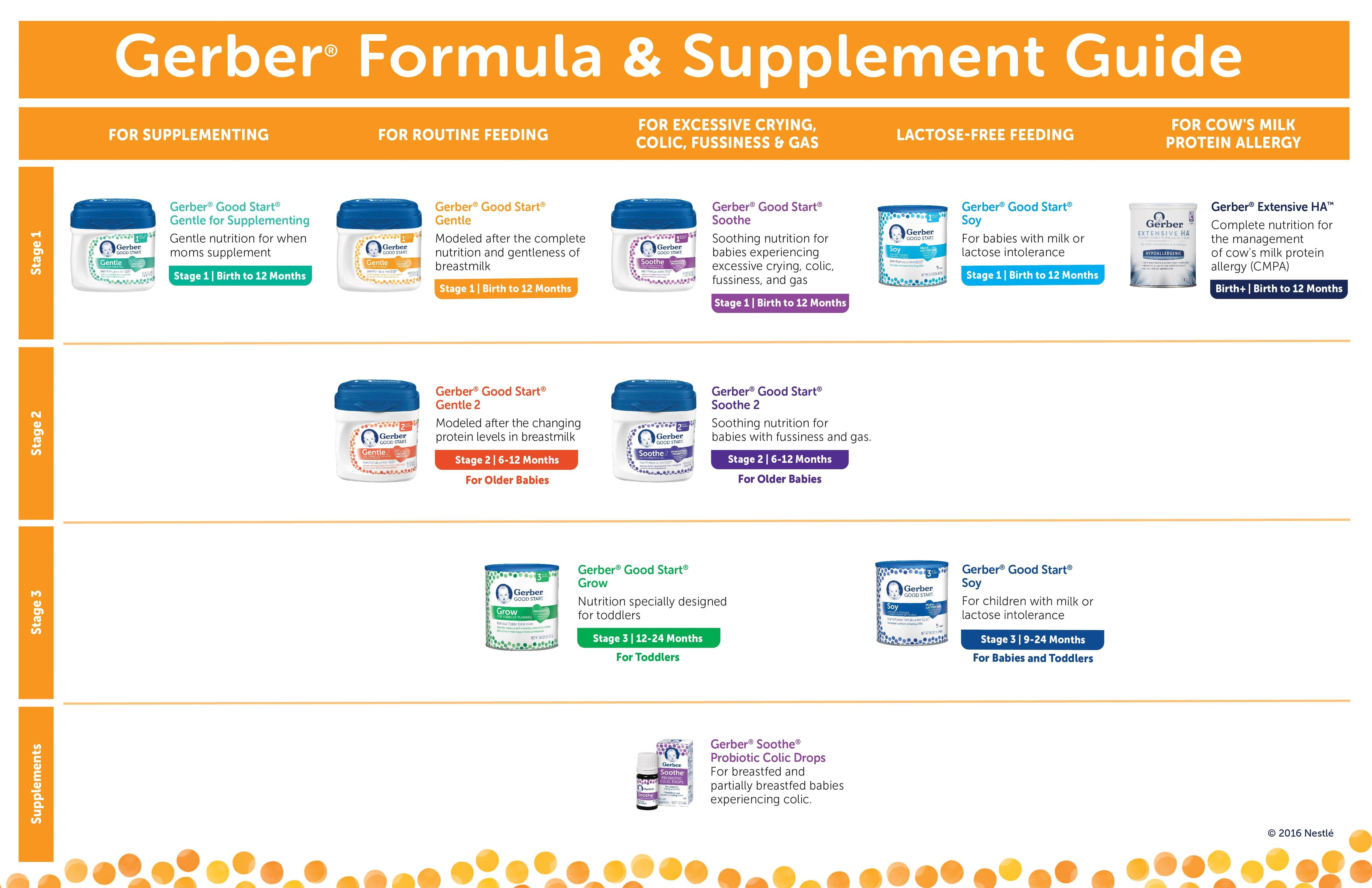 Baby Food Stages Chart Gerber Food