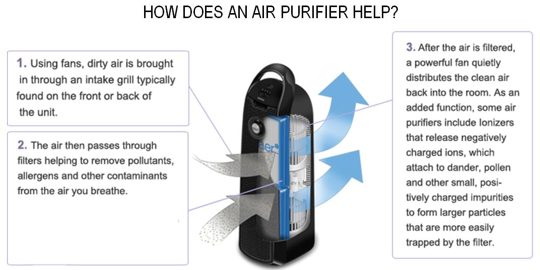 B Ea F Ec B D C Aa E Cdf Png Cb on Honeywell True Hepa Air Purifier