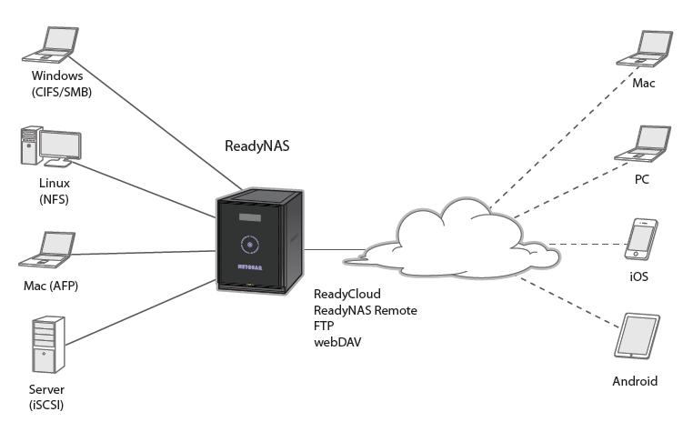 Netgear ReadyNAS 500 Series 516 24TB (6 x 4TB) 6-Bay Enterprise Class HD  Network Attached Storage (RN51664E-100NAS)