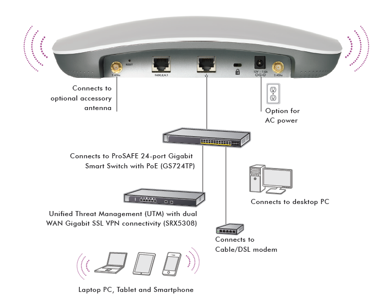 NETGEAR WNDAP360 Access Point Drivers for Mac Download