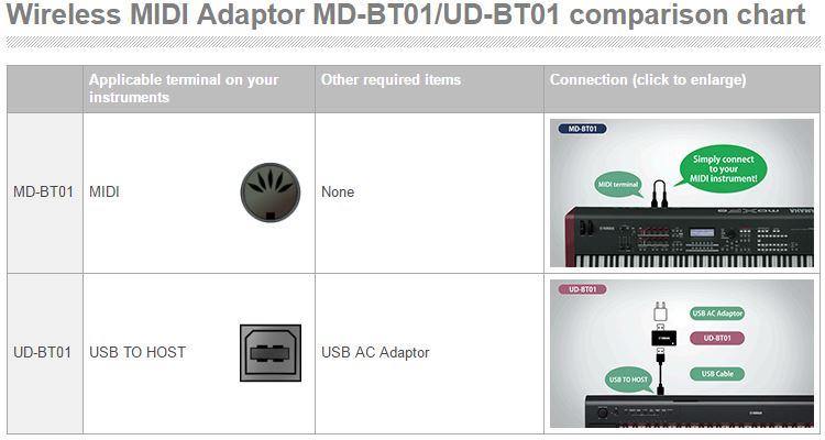 Yamaha UD-BT01 Wireless USB to Host MIDI Adapter