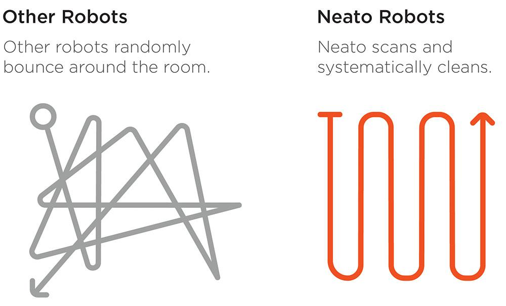 Pattern di pulizia Neato vs Roomba