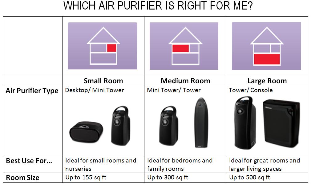 Bionaire BAP600B-CN 99% Permanent HEPA Air Purifier with Night ...