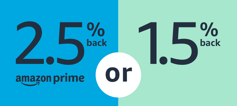 Prime members get 2.5% back on Amazon.ca, Whole Foods Market stores, and foreign currency transactions