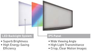 New IPS Alpha Panel Design