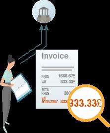 追回商业费用的增值税 4
