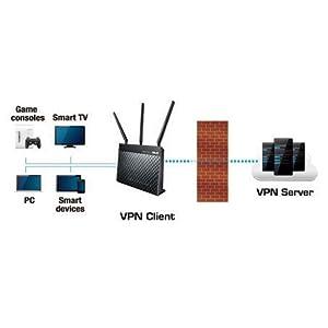 Supporto client server VPN e VPN per la totale sicurezza e privacy