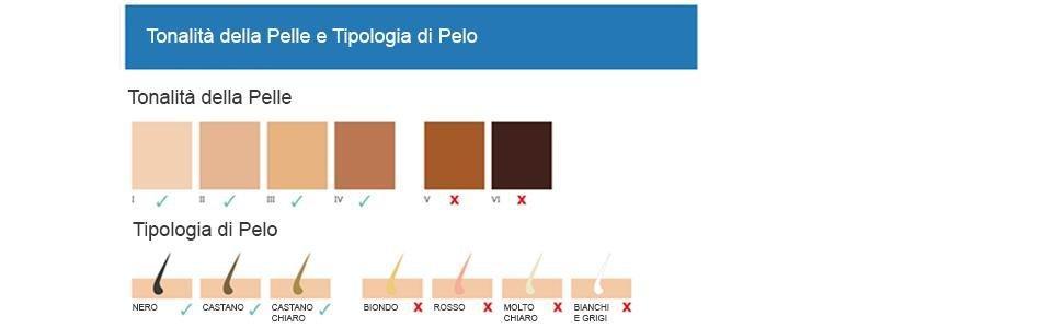 pelle e tipologia di pelo