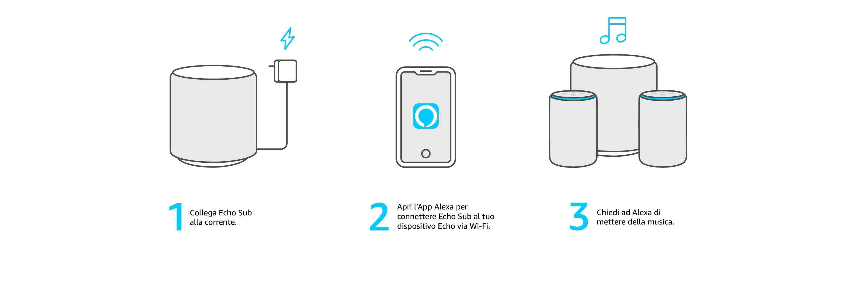 1 – Collega Echo Sub alla corrente.   2 – Apri l'App Alexa per connettere Echo Sub al tuo dispositivo Echo via Wi-Fi.   3 – Chiedi ad Alexa di mettere della musica.