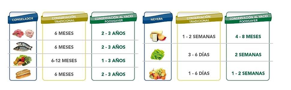 Sistema de Envasado al Vacío FoodSaver V2860 tabla conservacion alimentos
