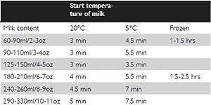 Tabla de calentamiento