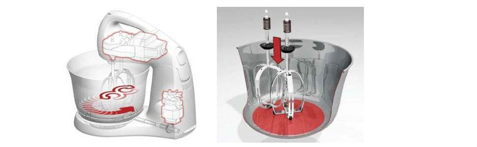Amasadora Oster OFP093X esquema doble motor varillas y bowl sistema de muelles en anclaje varillas