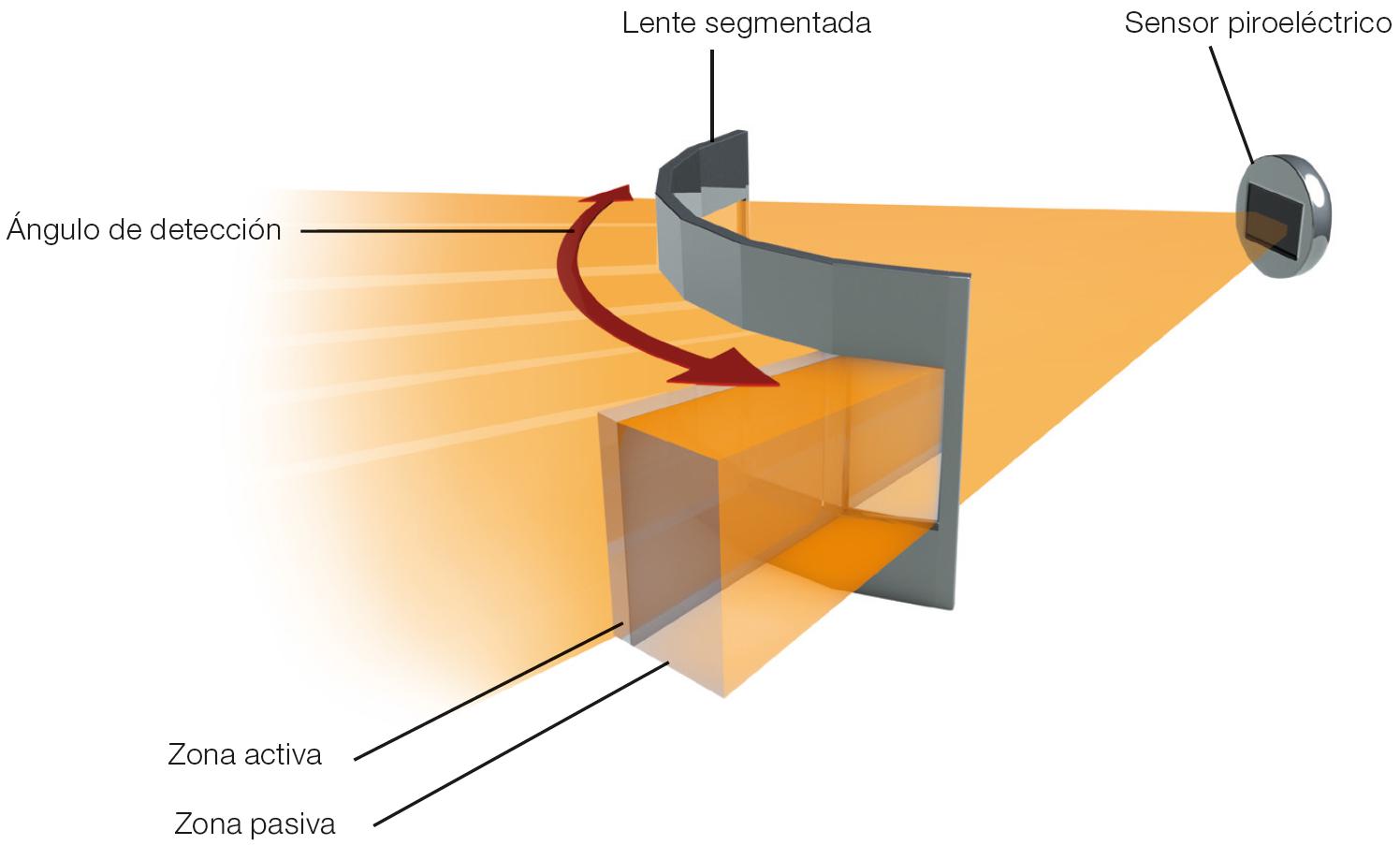 Técnica de sensor: Infrarrojo (IR)