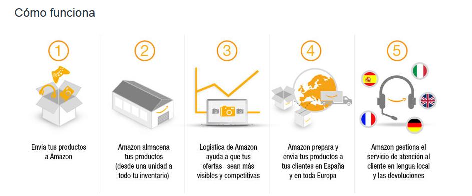 Amazon Fulfillment España