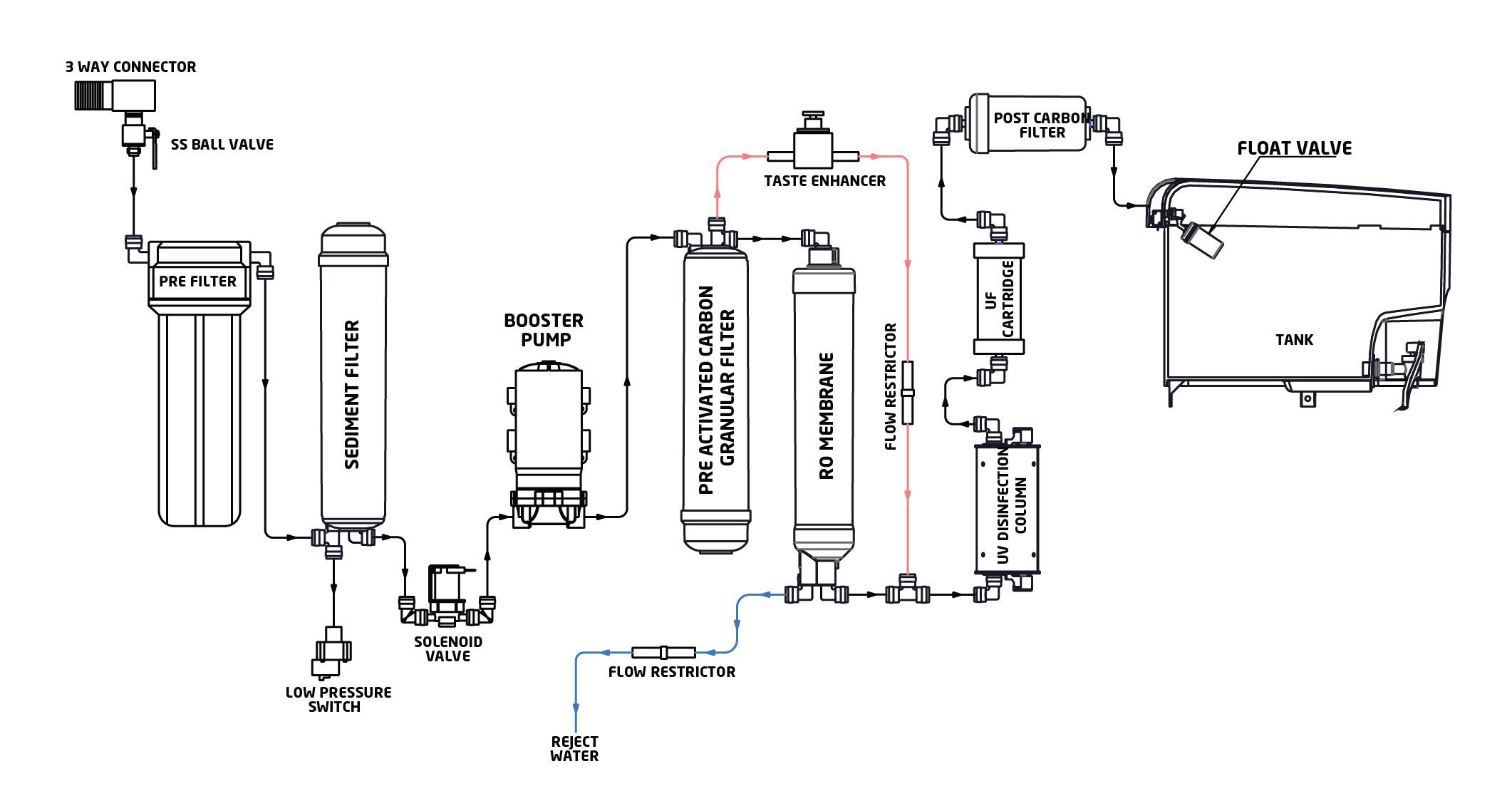 Koutei furthermore The Anatomy Of A Tree additionally Optimization Of Waste Plastics Gasification Process Using Aspen Plus besides 33558 further Enviromantal Poulation. on water process diagram