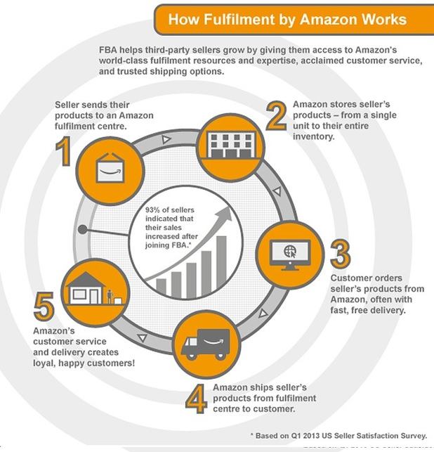 Fulfilment by Amazon (FBA) - Amazon Seller Central